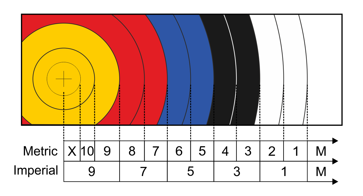 archery scoring graphic showing close up of target face with each colour ring and its corresponding score